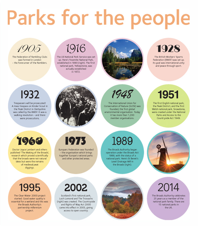 Parks for People poster